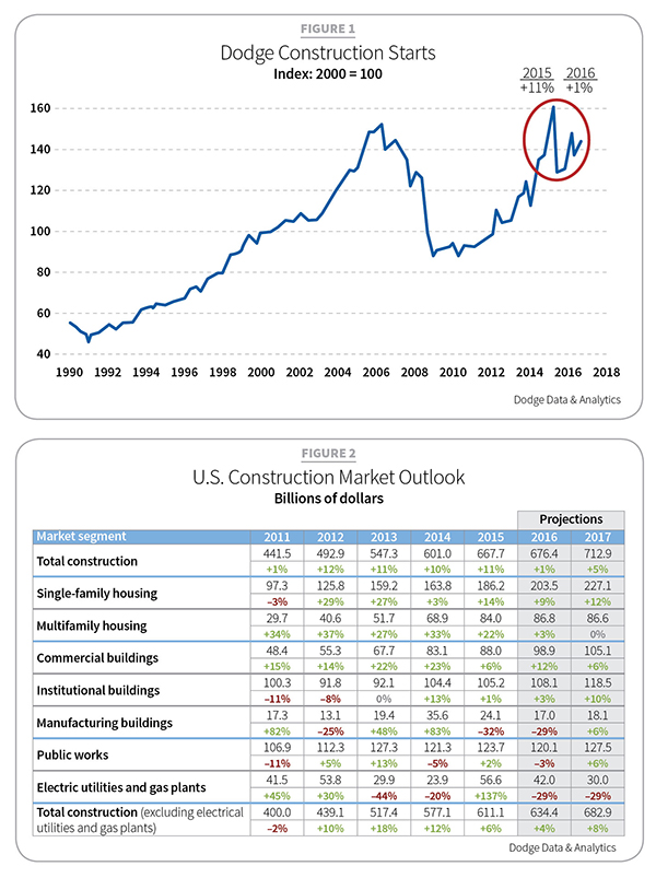 Economic Outlook/RRI | Remodeling