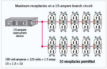 How To Connect 2 Ground Wires 1 Outlet as well How To Replace A Worn Out Electrical Outlet Part 1 likewise Electrical Wiring Branch Circuits in addition Electr C3 B3nica besides Wiring A 3 Way Switch. on wiring receptacles in parallel