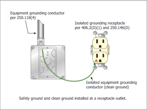 Figure 21 ig receptacles in patient care areas ec mag ig receptacle wiring diagram at reclaimingppi.co