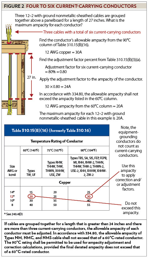 Electrical Conductor Sizes : Sizing conductors part viii ec mag