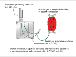Figure 4 ig receptacles in patient care areas ec mag isolated ground receptacle wiring diagram at nearapp.co