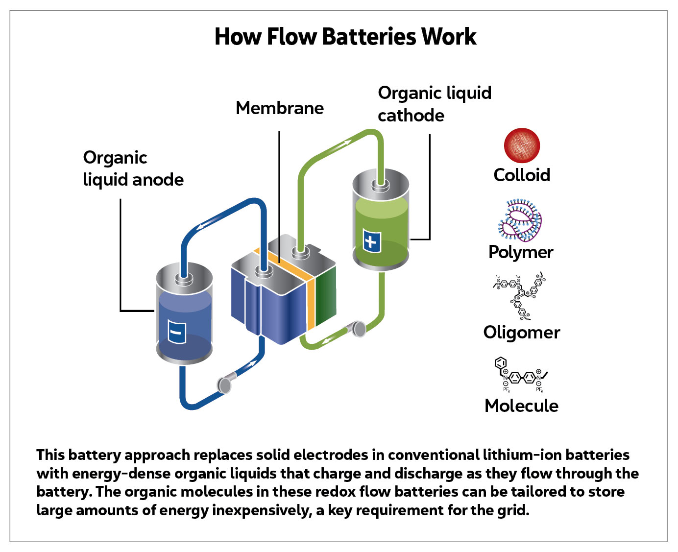 A chart that scientifically explains how battery flow works.