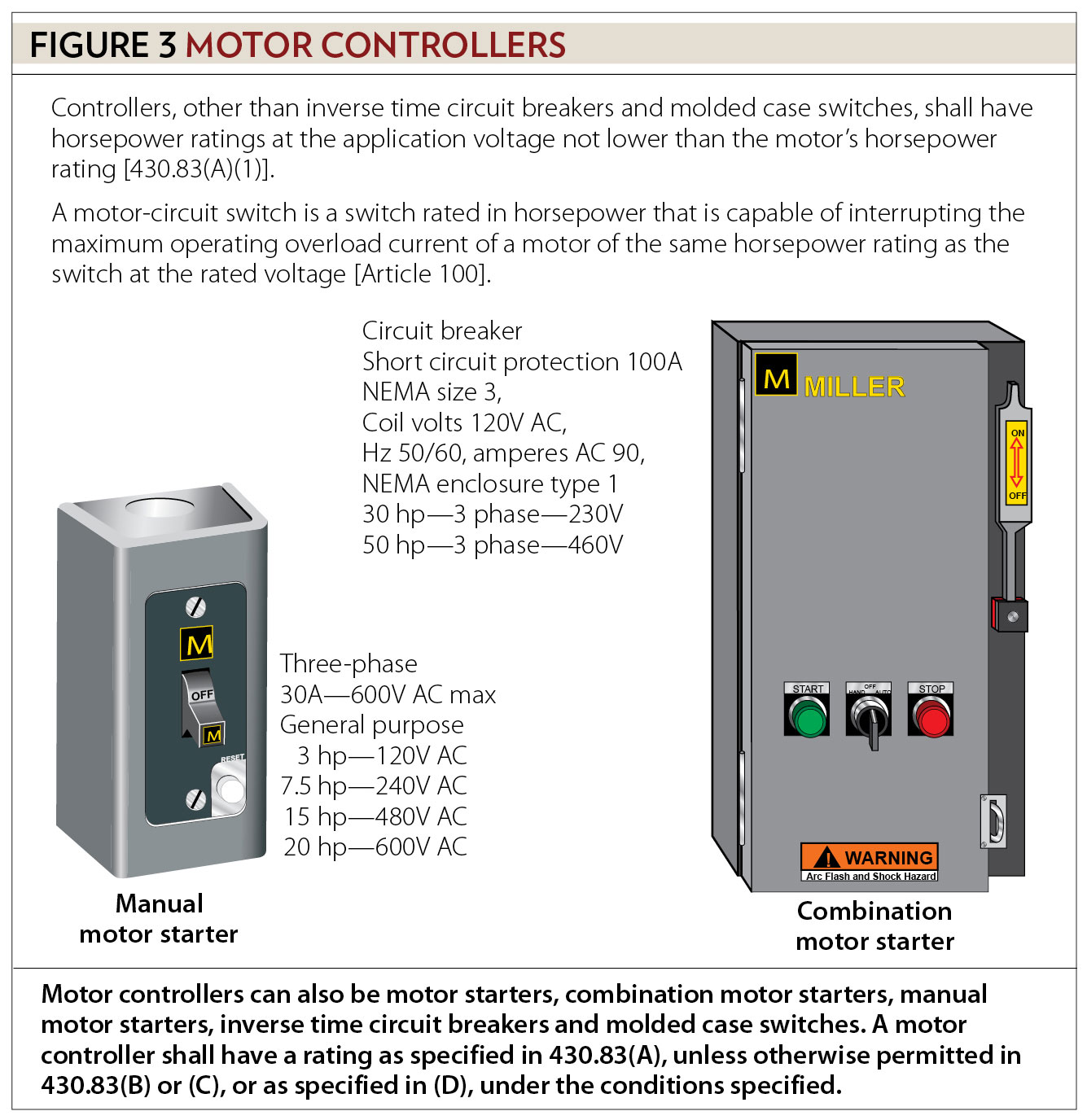 Motors Motor Circuits And Controllers Part Ii Article 430 Circuit Breaker For Power Distribution Figure 3