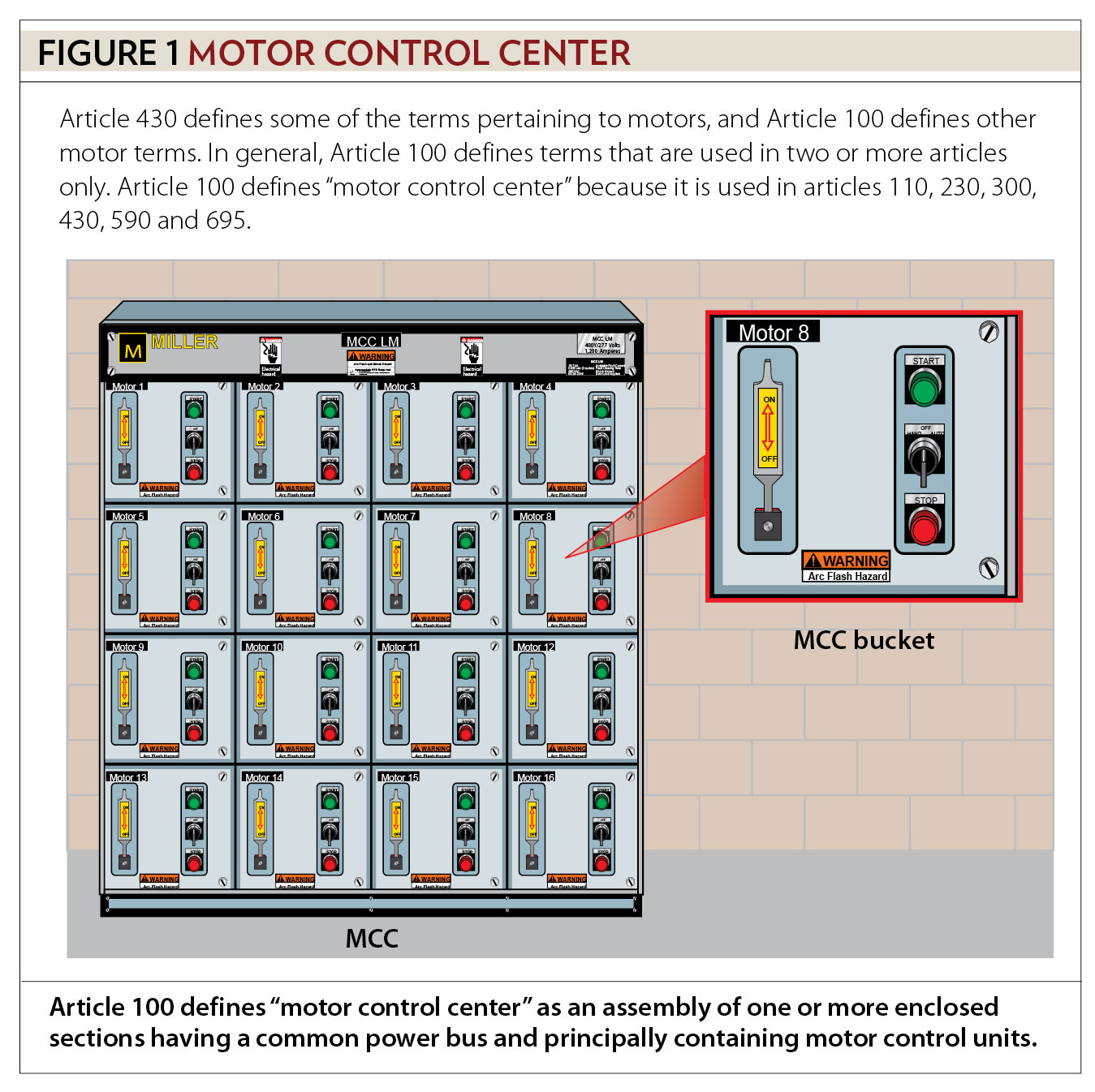 Motors Motor Circuits And Controllers Part Ii Article 430 Relay Switch Controller Figure 1 Control Center