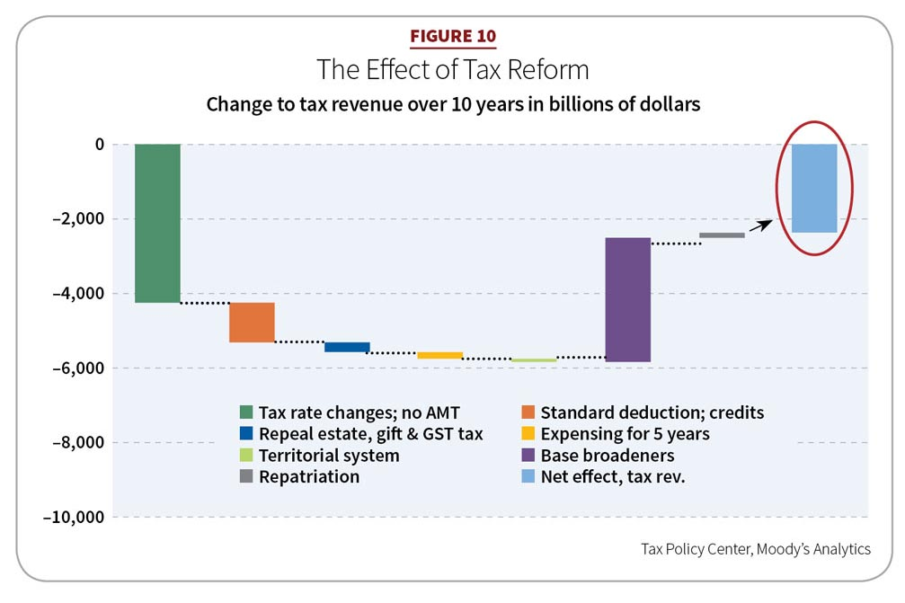 Figure 10: The Effect of Tax Reform