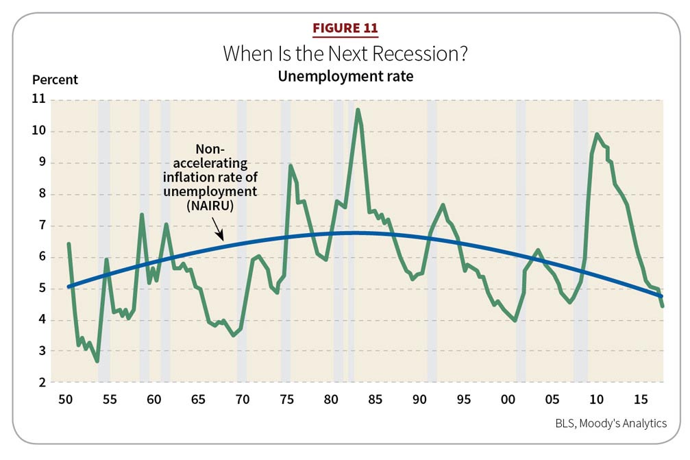 Figure 11: When Is the Next Recession?