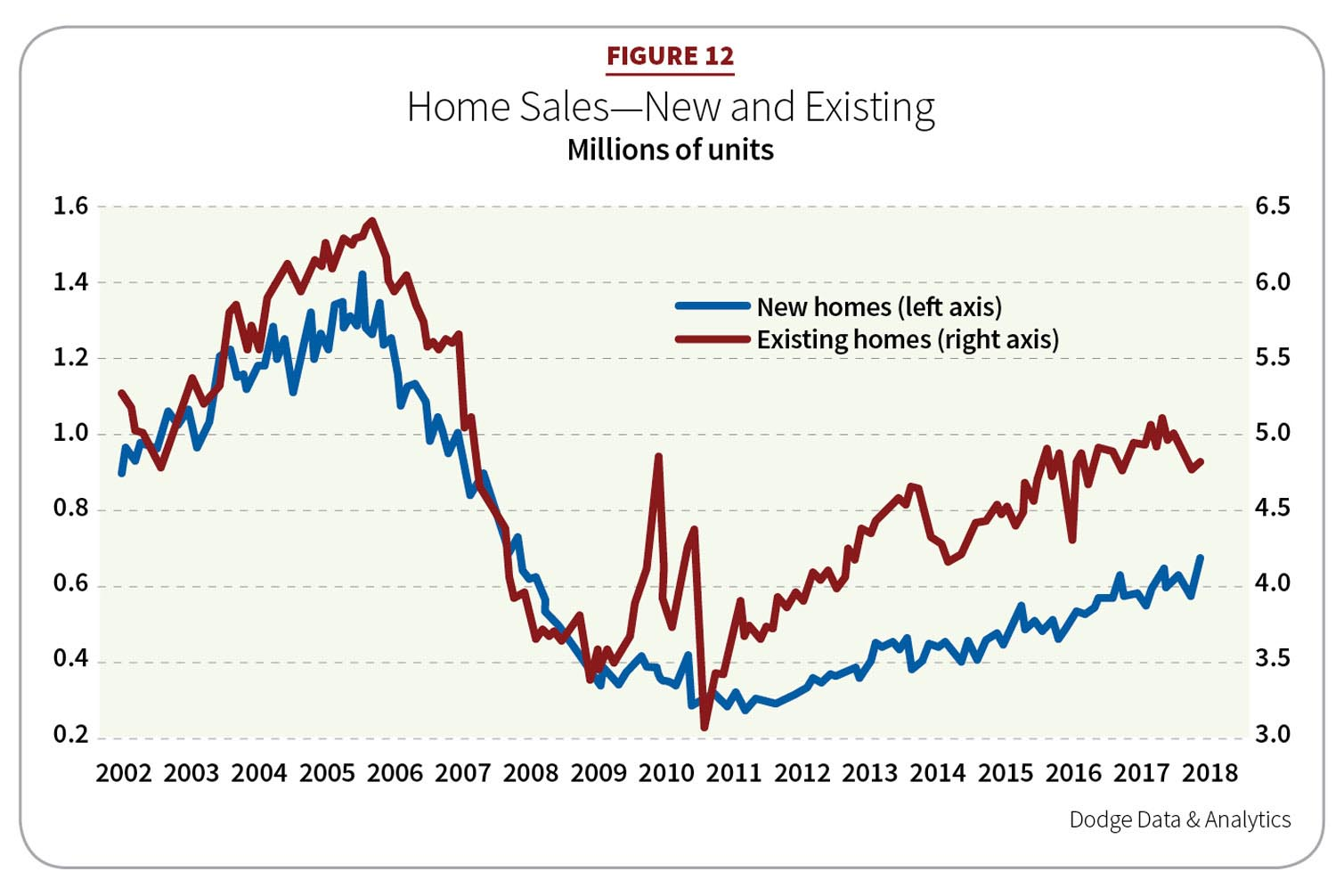 Figure 12: Home Sales—New and Existing
