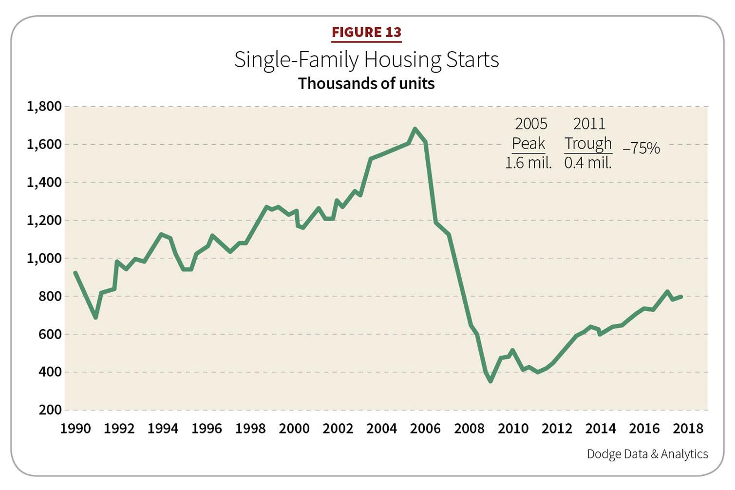 Figure 13: Single-Family Housing Starts