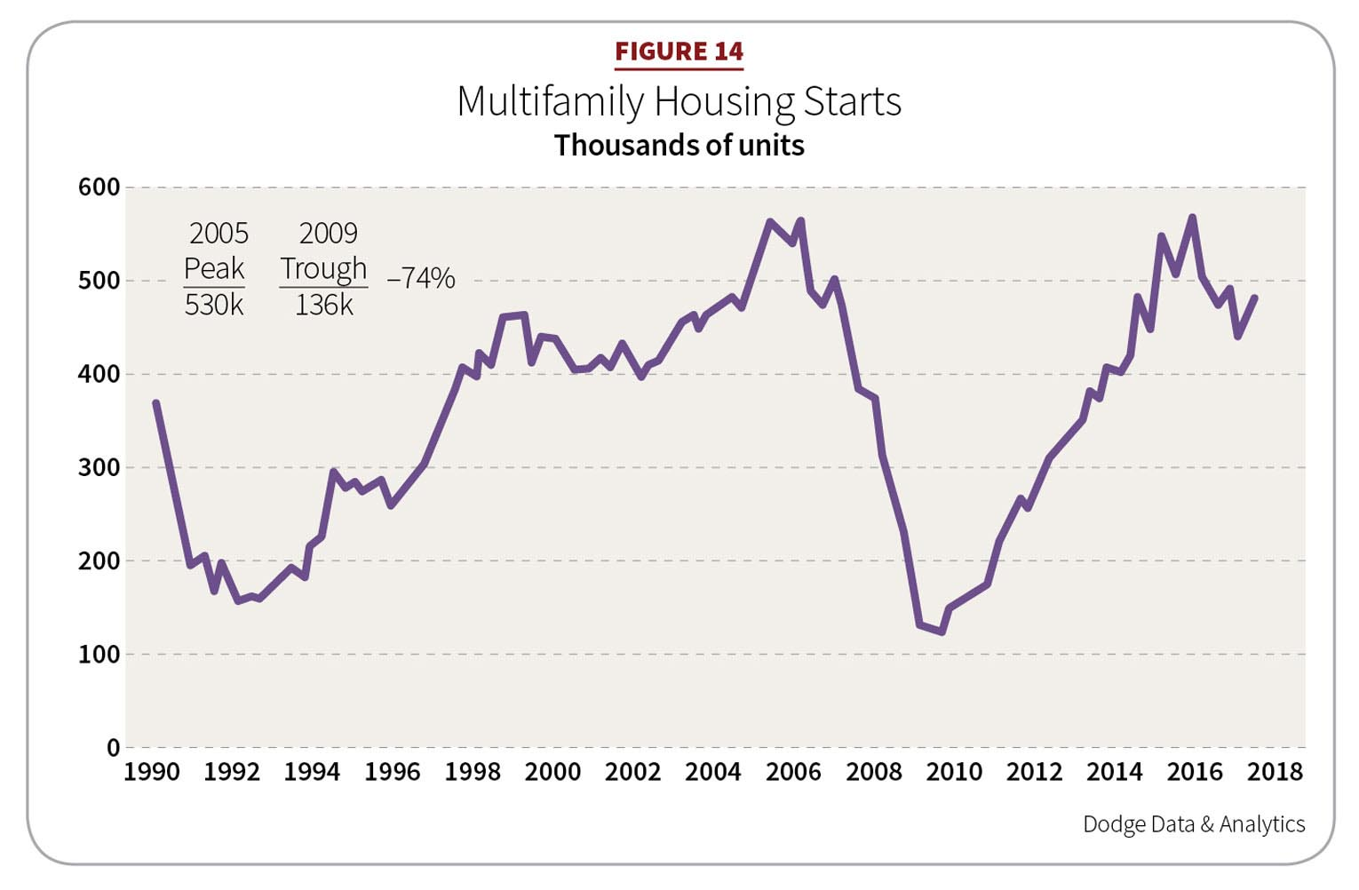 Figure 14: Multifamily Housing Starts