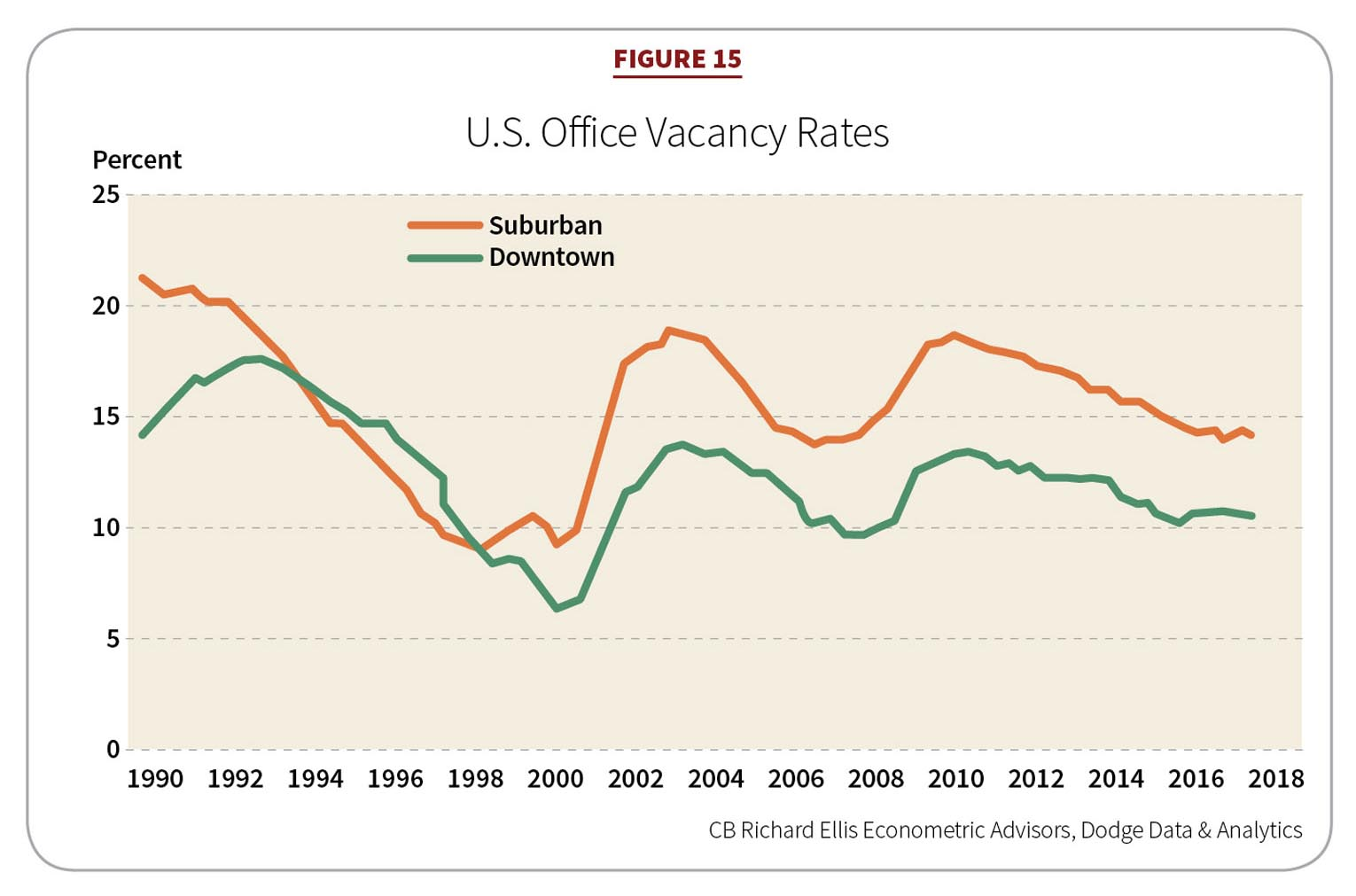 Figure15: U.S. Office Vacancy Rates
