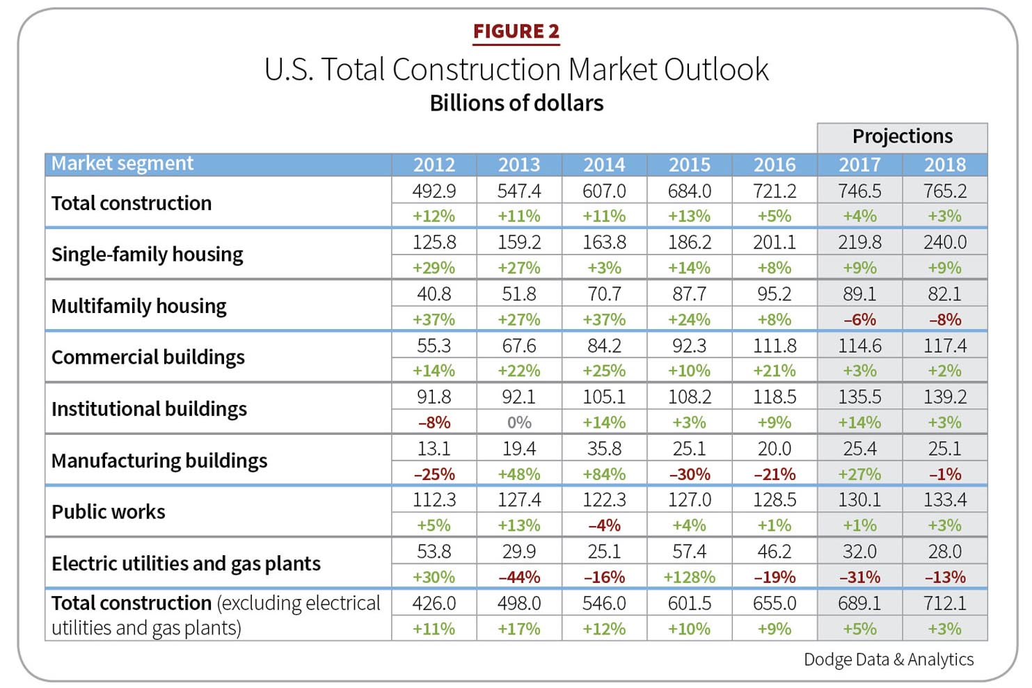 Figure 2: U.S. Total Construction Market Outlook