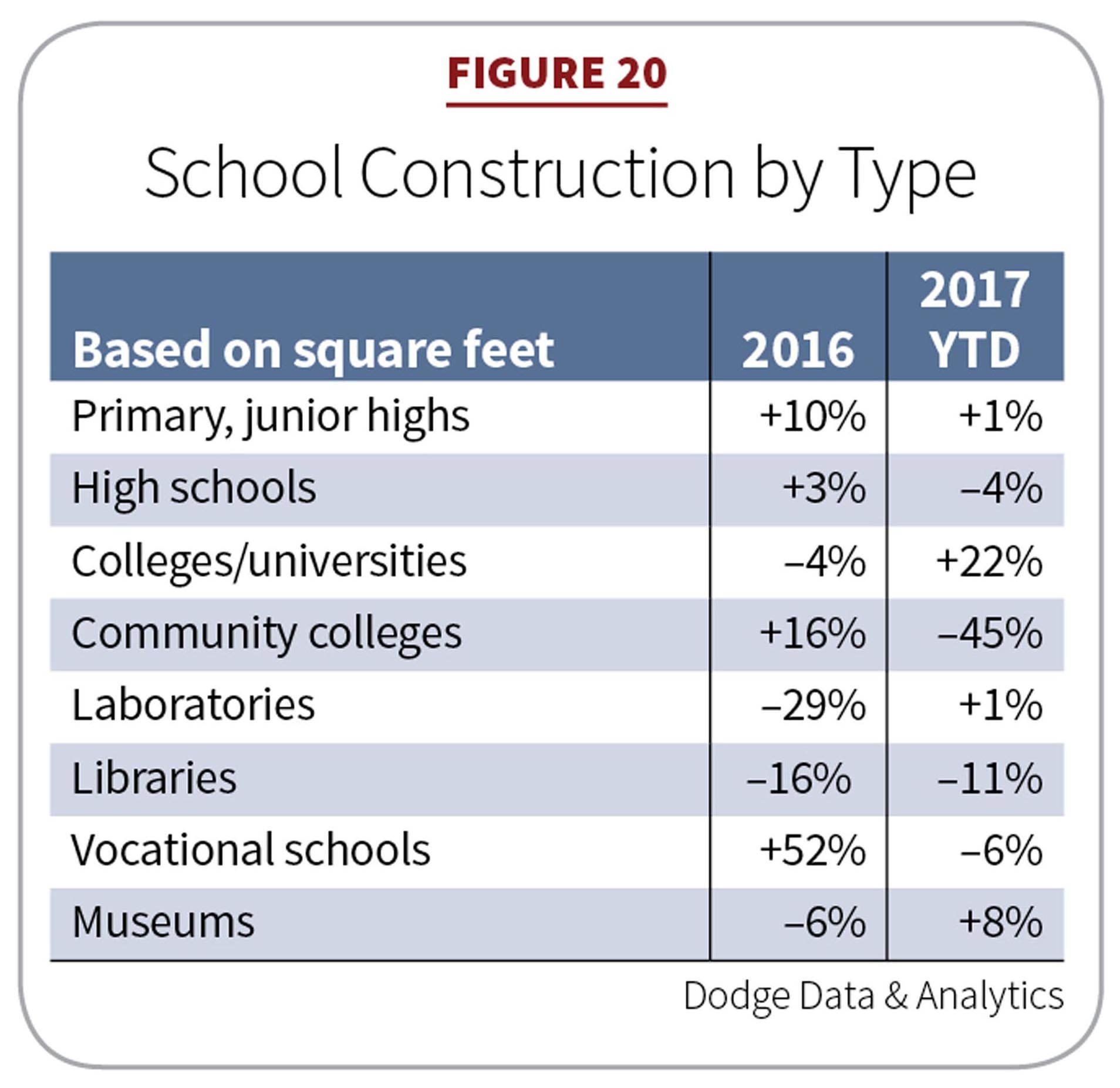 Figure 20: School Construction by Type