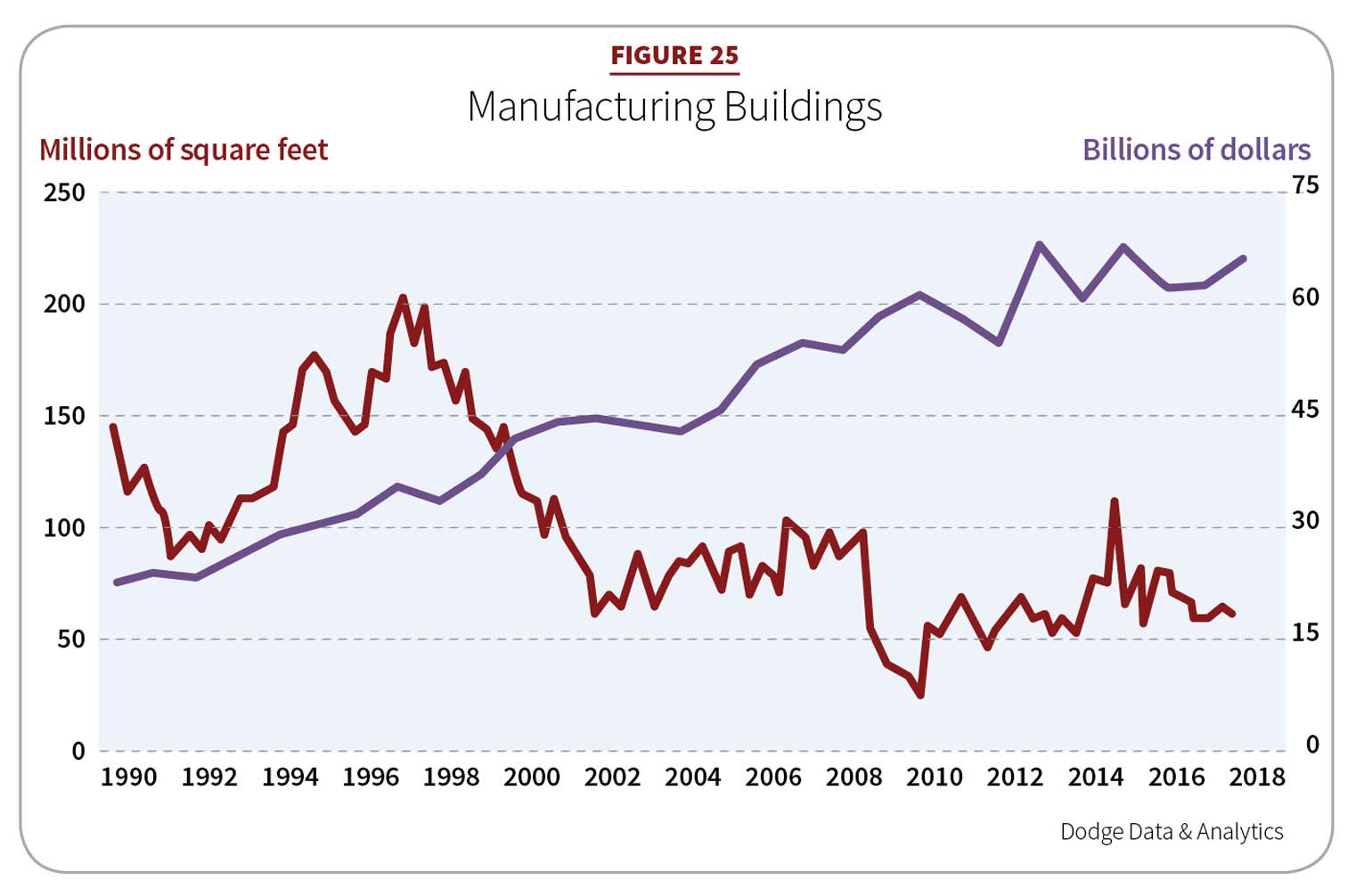 Figure 25: Manufacturing Buildings