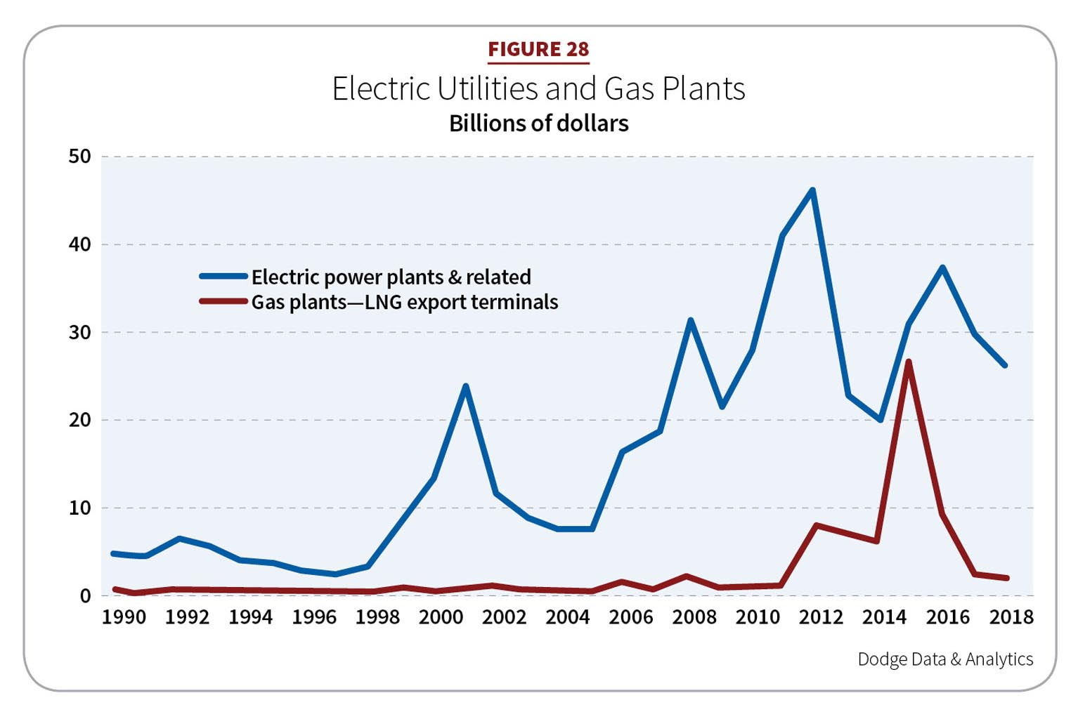 Figure 28: Electric Utilities and Gas Plants