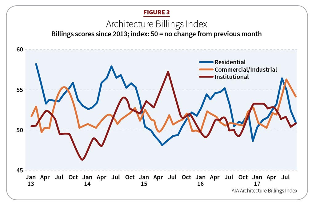 Figure 3: Architecture Billings Index
