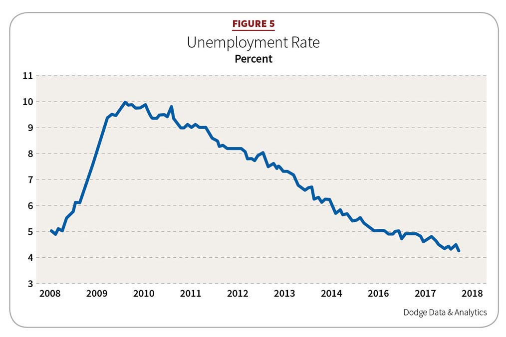 Figure 5: Unemployment Rate