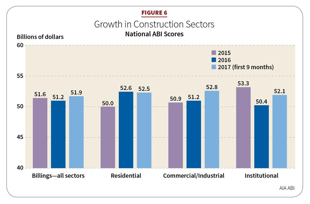 Figure 6: Growth in Construction Sectors
