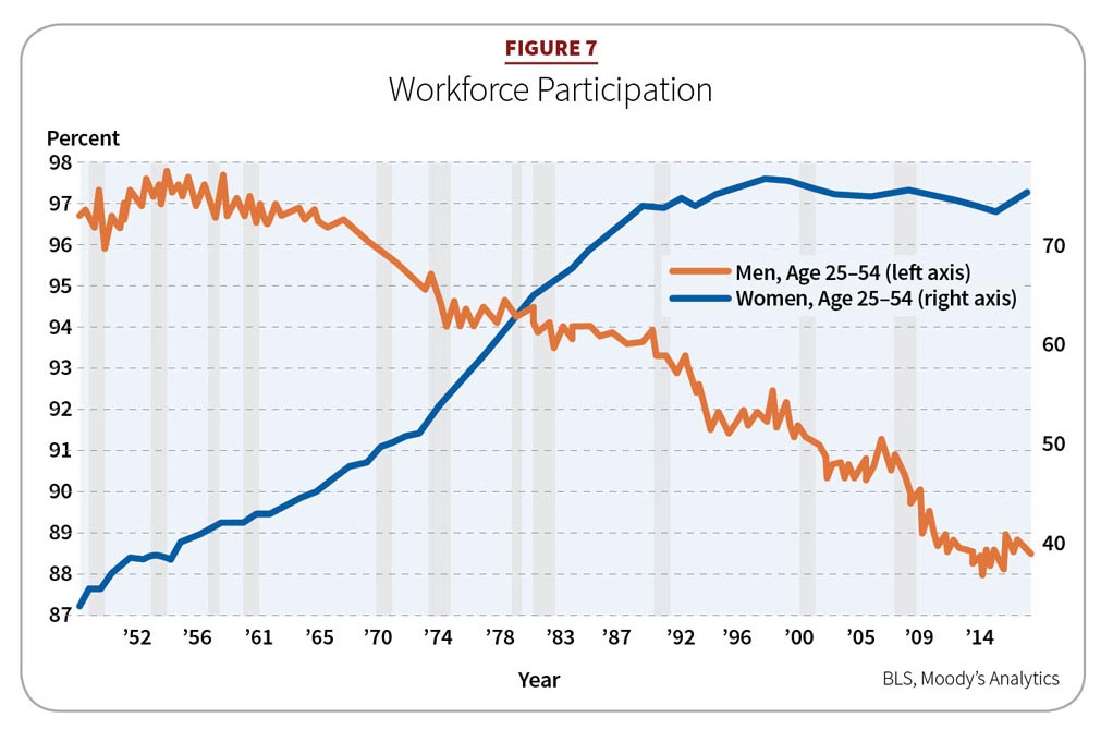 Figure 7: Workforce Participation