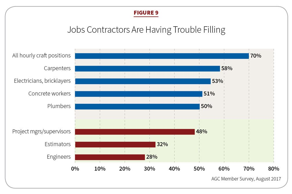 Figure 9: Job Contractors Are Having Trouble Filling