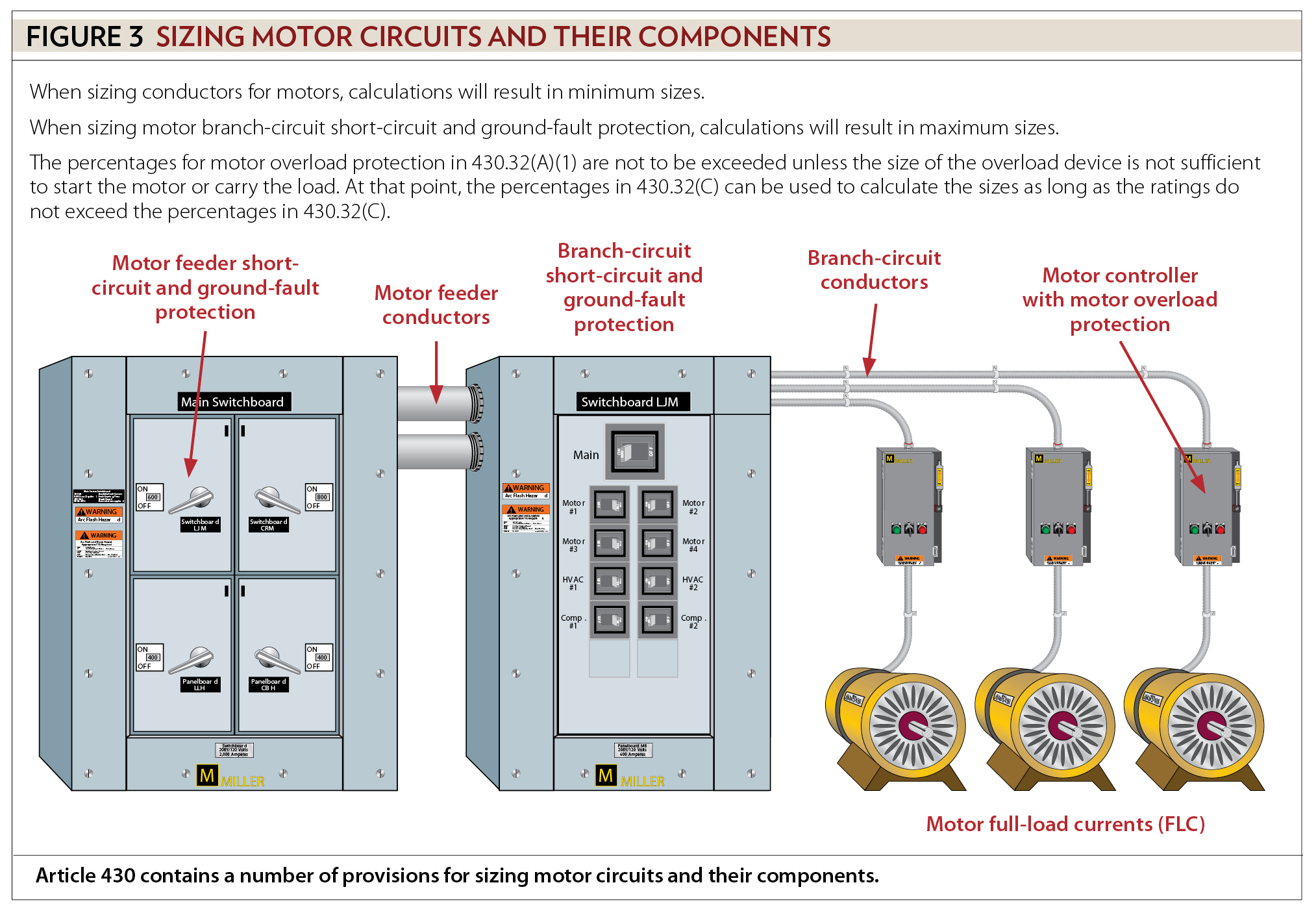 Motors motor circuits and controllers article 430 electrical some but not all motor conductor and component sizing is to find the minimum size some provisions in article 430 are there to ensure the conductor or greentooth Gallery