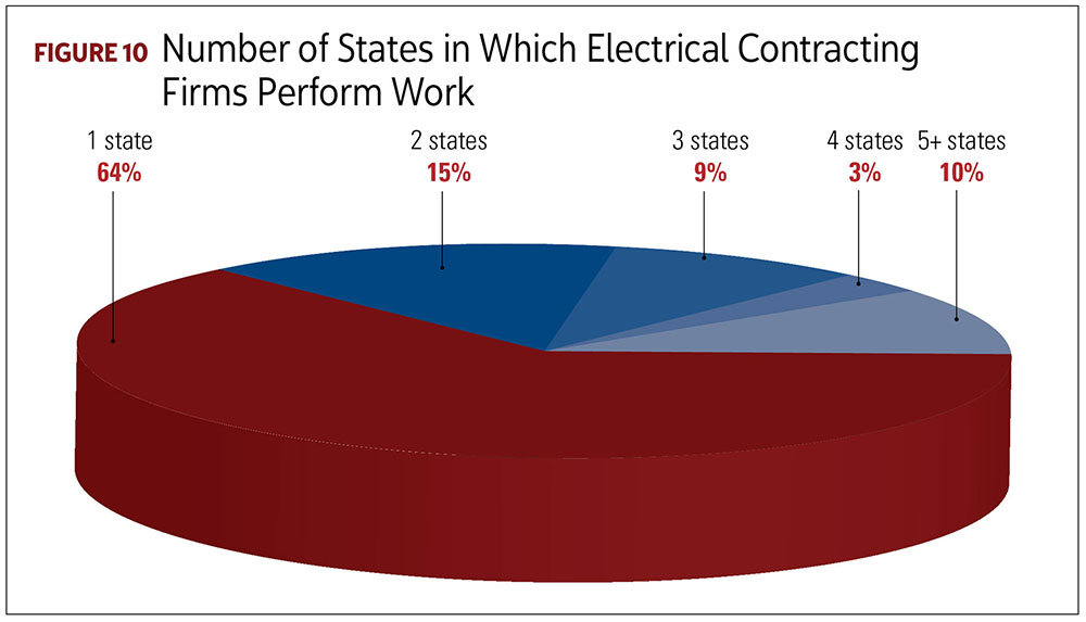 Number of States in Which Electrical Contracting Firms Perform Work