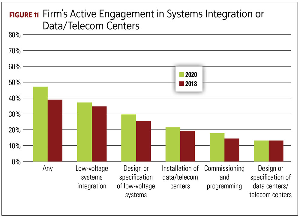 Firm's Active Engagement in Systems Integration or Data/Telecom Centers