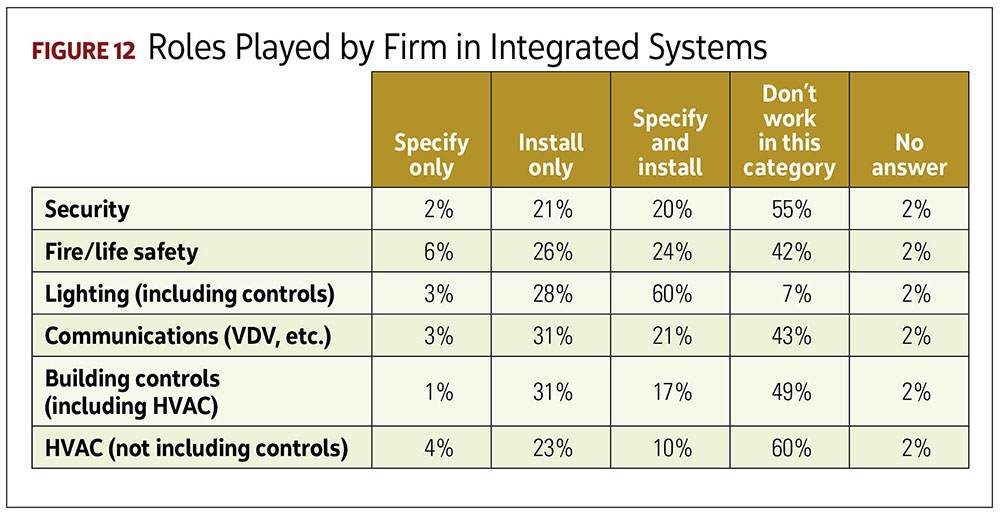 Roles Played by Firm in Integrated Systems