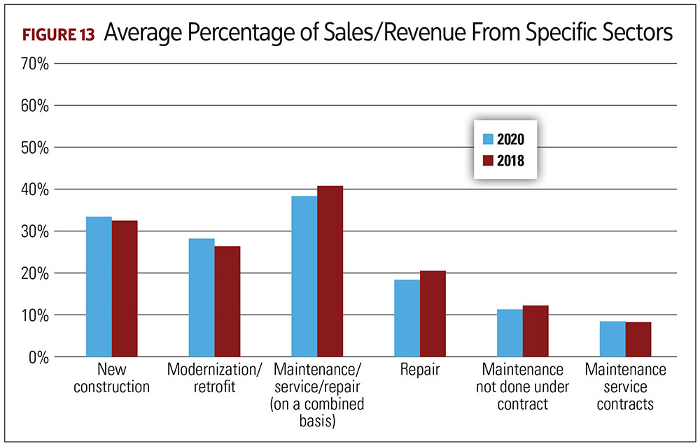 Average Percentage of Sales/Revenue From Specific Sectors