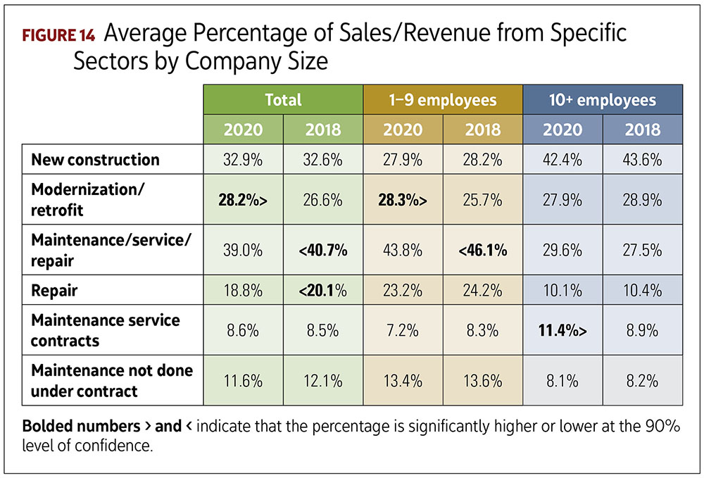 Average Percentage of Sales/Revenue From Specific Sectors by Company Size