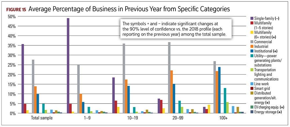 Average Percentage of Business in Previous Year from Specific Categories