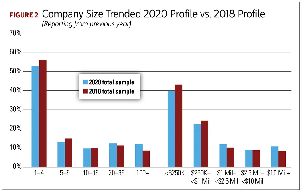 Change in Number of Employees Among Total Sample