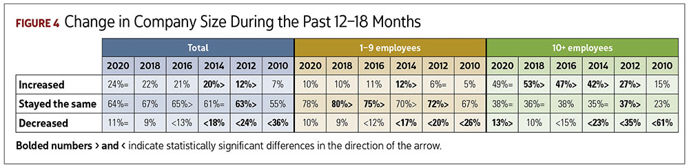Change in Company Size During Past 12–18 Months