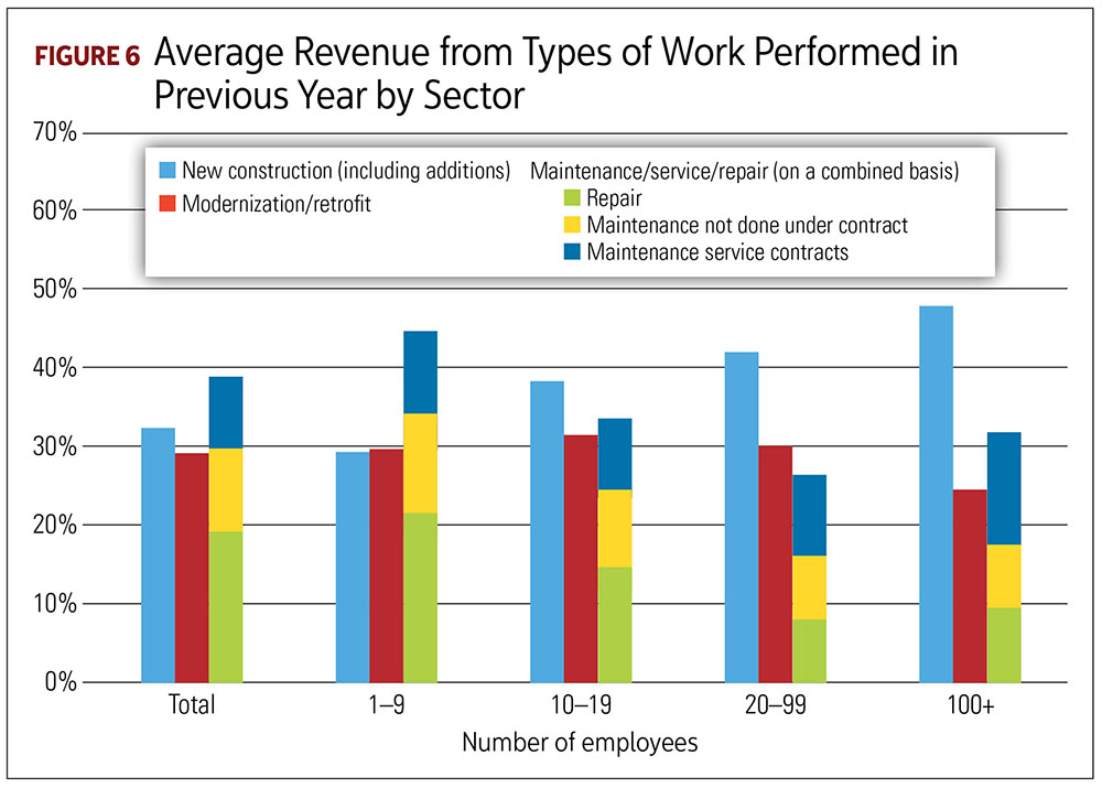 Average Revenue From Types of Work Performed in Previous Years by Sector