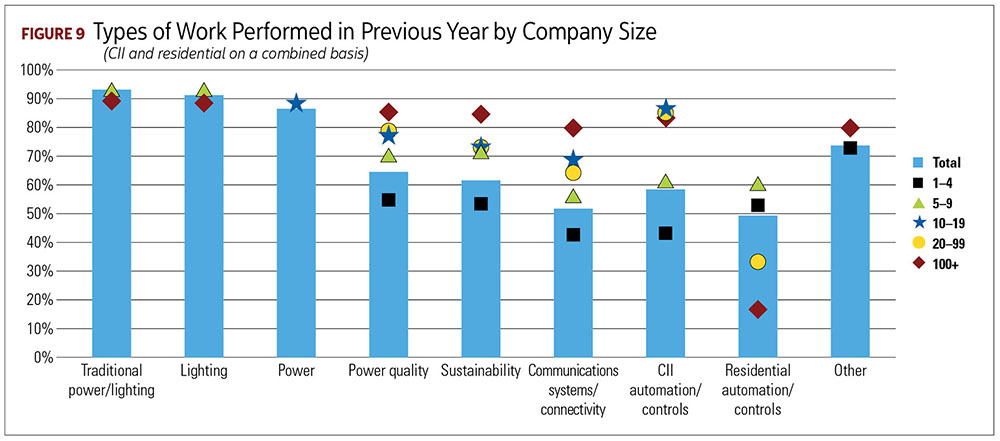 Types of Work Performed in Previous Year by Company Size