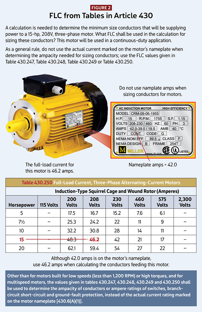 The FLC for a 15-hp, 208V, three-phase motor is 46.2A. Although 42A is on the motor's nameplate, it is required to use 46.2A when calculating branch-circuit ...