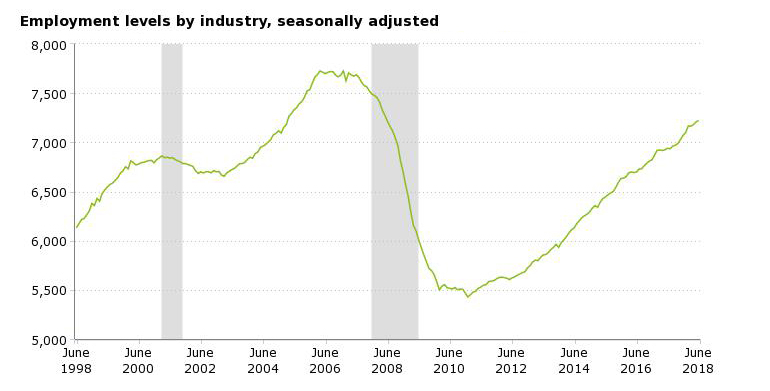 Construction Employment Levels by Industry