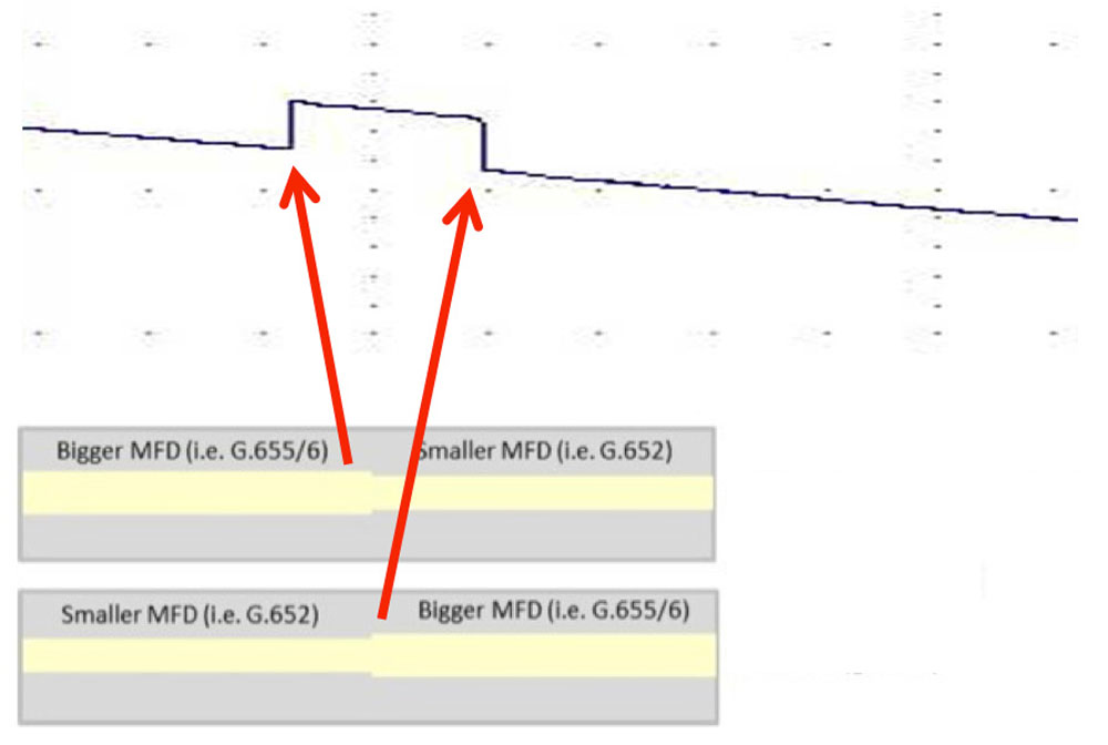 MFD Mismatch Effect on Splice Loss