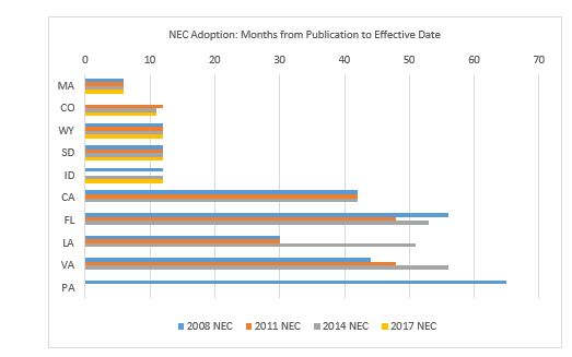 The graph shows the length of time, in months, from publication of the updated version of the NEC to its effective date by state for the last four versions of the NEC.  The five states at the top of the graph are the promptest adopters; the five states at the bottom are the slowest adopters.
