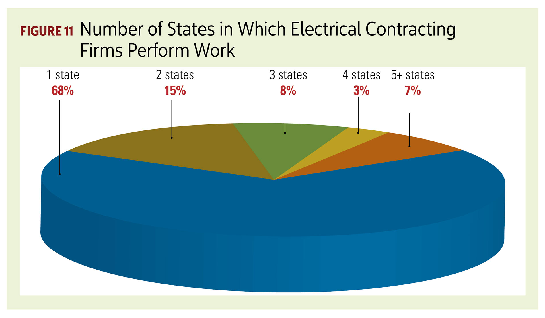 2018 Profile of the Electrical Contractor | Electrical