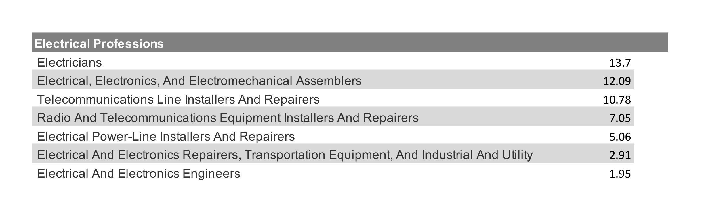 Percentage of Uninsured Workers - Electrical Professions