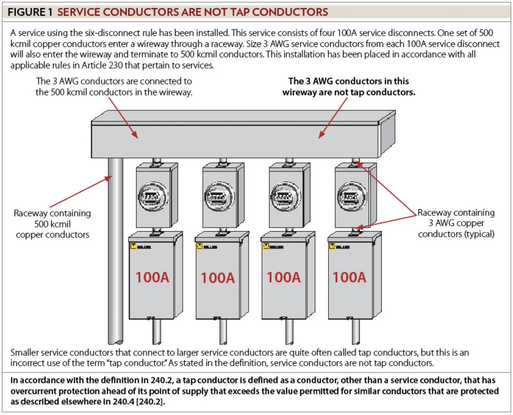 Sizing conductors part xxii electrical contractor magazine for Electrical service size