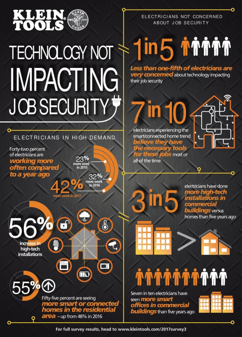 Survey Suggests Electricians Are Not Concerned About Technology