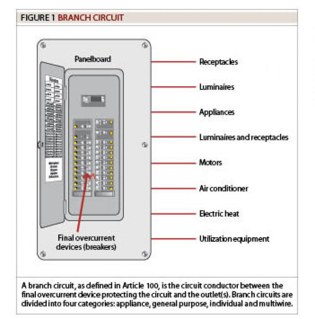 branch circuit electricity definition wiring diagram for light rh lomond tw