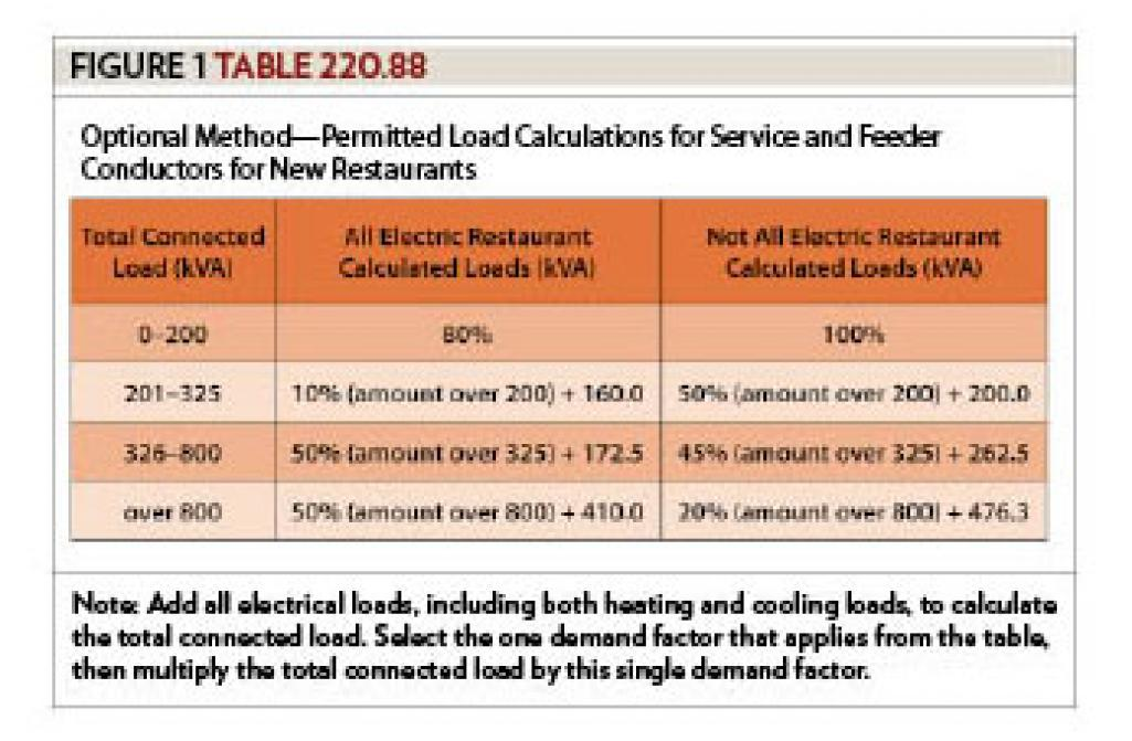 Branch Circuit Feeder And Service Calculations Part Lxi