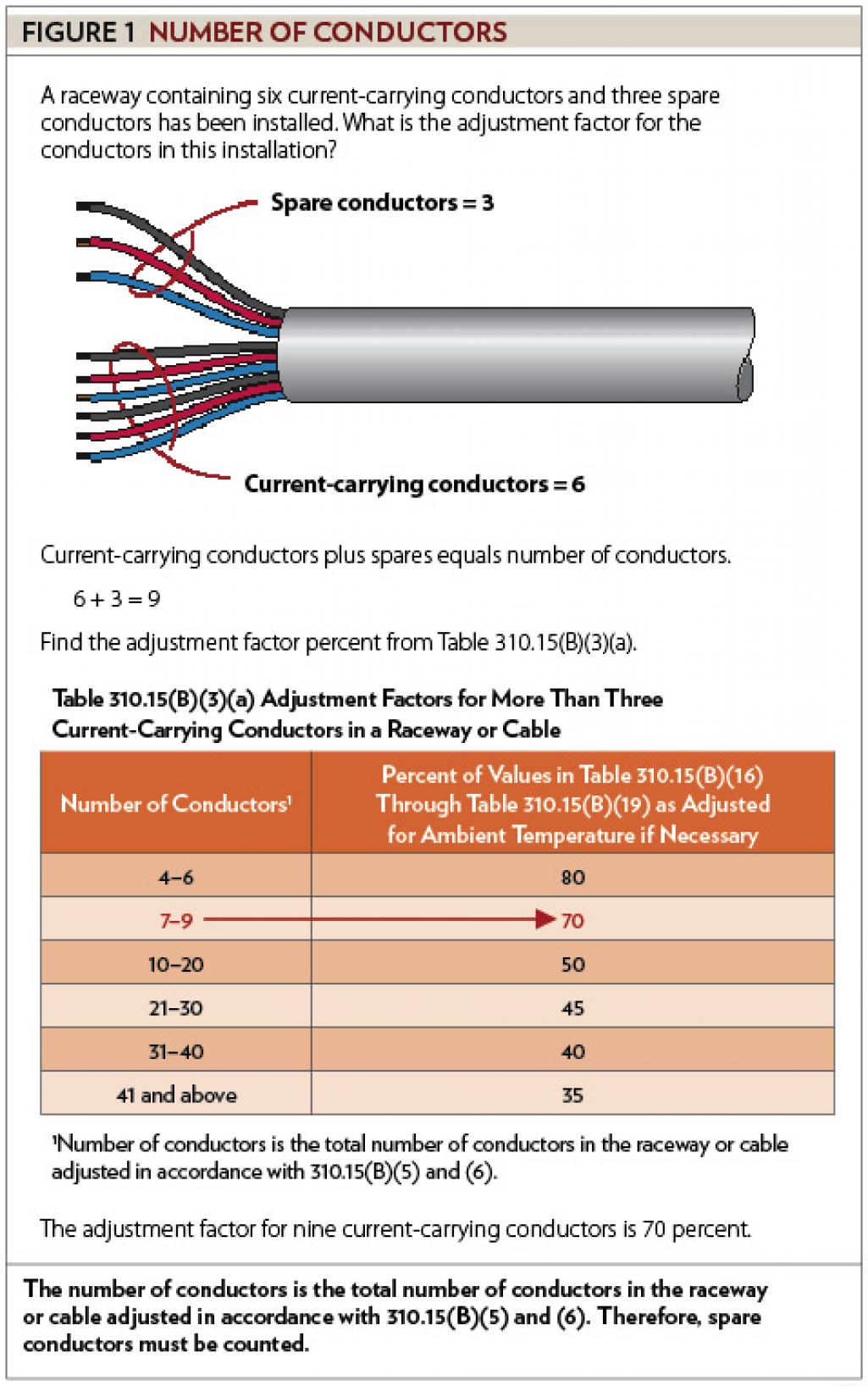 Sizing Conductors Part Ix Electrical Contractor Magazine Ungrounded Power Cord Wiring Diagram