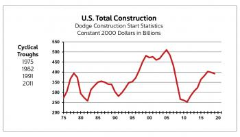 U.S. Total Construction Dodge mid-summer 2019 update