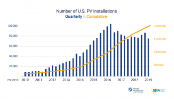 Number of U.S. PV Installations - Quarterly and Cumulative