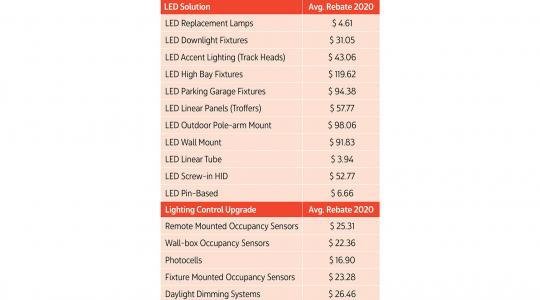 Chart showing average 2020 rebates for various LED solutions and lighting control upgrades. Source: Briteswitch.