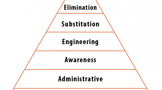 NFPA 70E Hierarchy of Controls