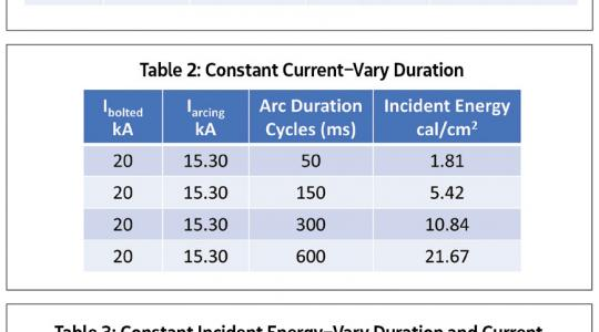 Table 1: Constant Duration-Vary Content; Table 2: Constant Current-Vary Duration; Table 3: Constant Incident Energy-Vary Duration and Current | Jim Phillips